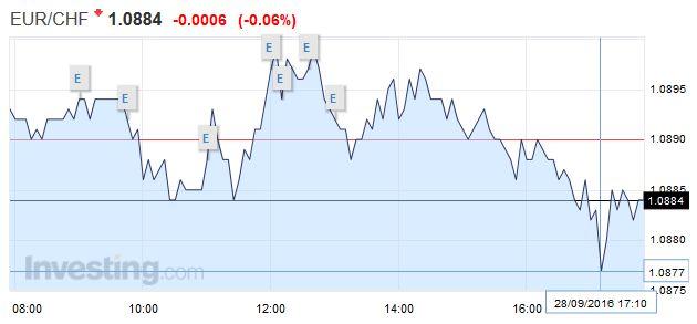 EUR/CHF - Euro Swiss Franc September 28, 2016