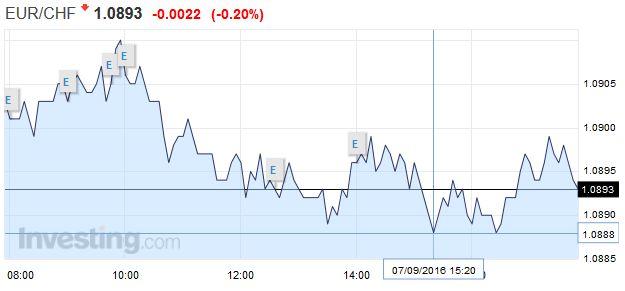 EUR CHF - Euro Swiss Franc
