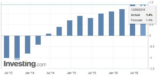 Eurozone Employment Change YoY