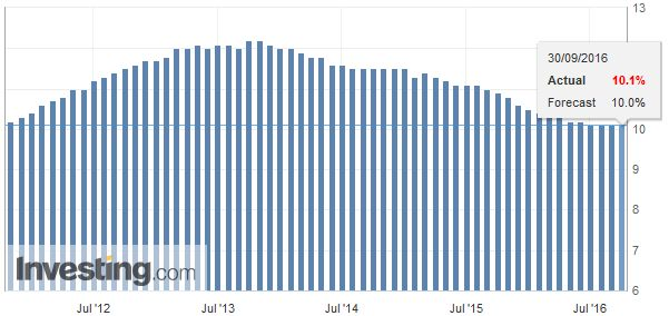 Eurozone Unemployment Rate, September 30