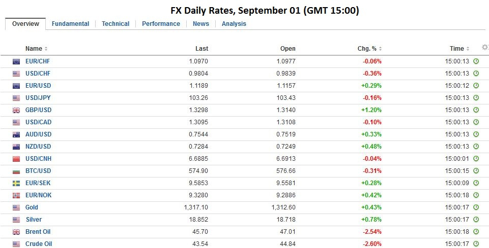 FX Daily Rates, September 01