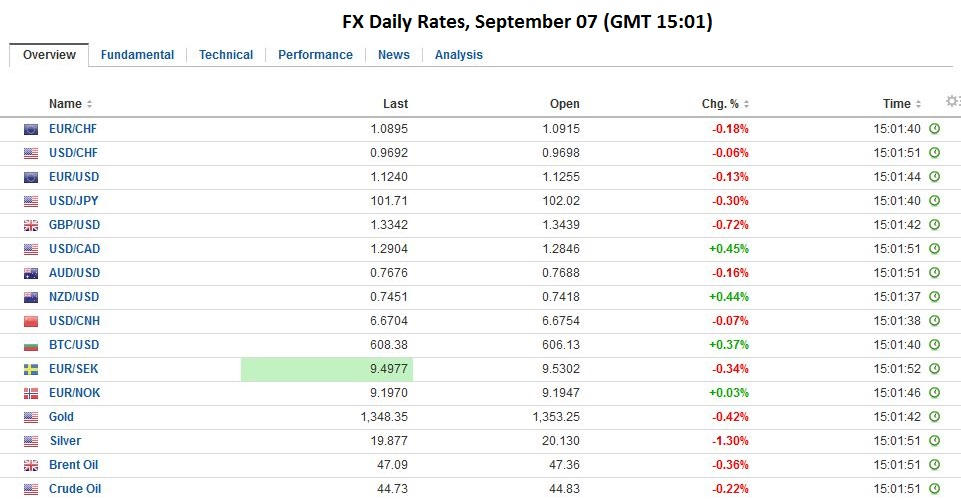 FX Daily Rates, September 07