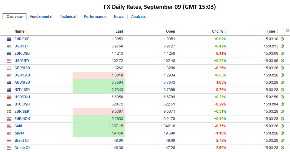 FX Daily Rates, September 09