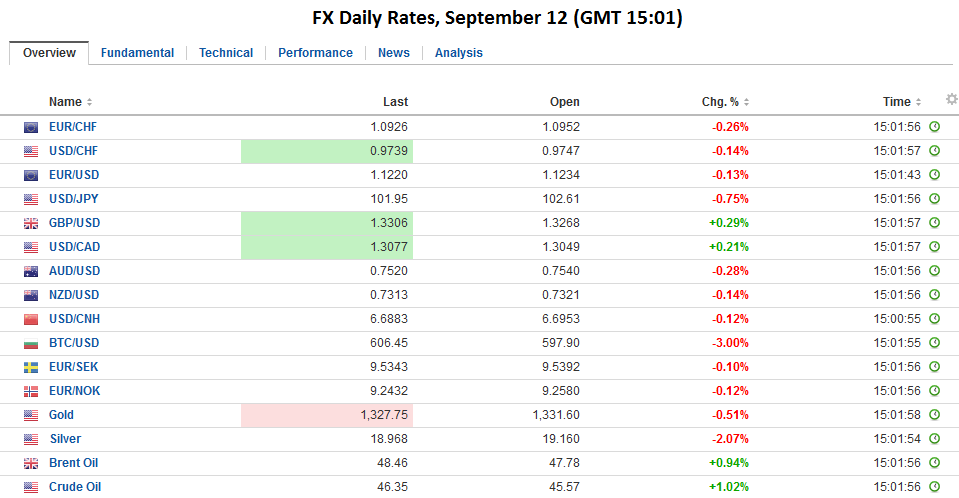 FX Daily Rates, September 12