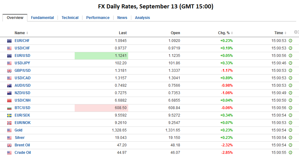 FX Daily Rates, September 13