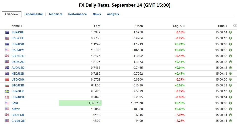 FX Daily Rates, September 14