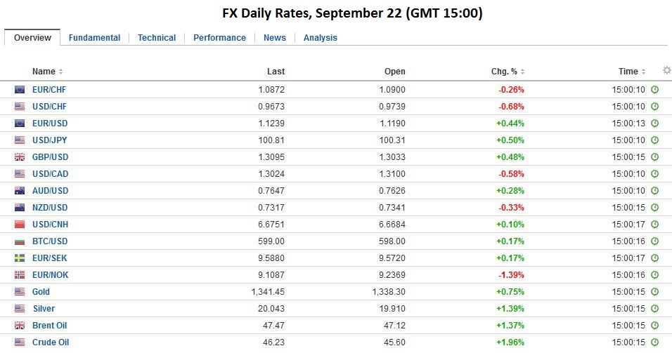 FX Daily Rates, September 22