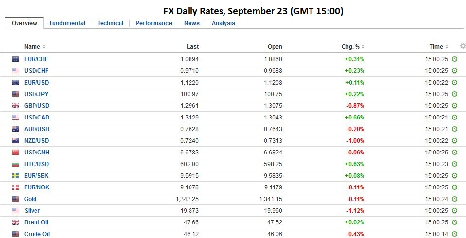 FX Daily Rates, September 23