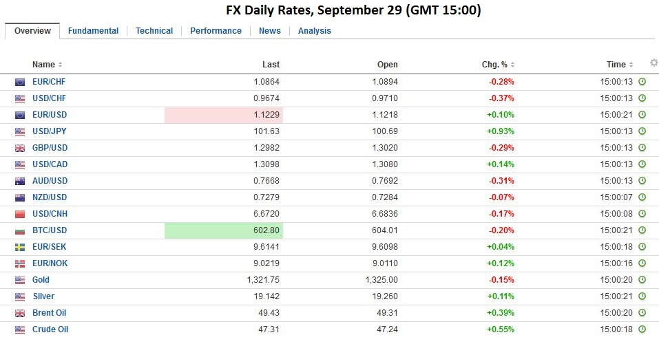 FX Daily Rates, September 29, 2016