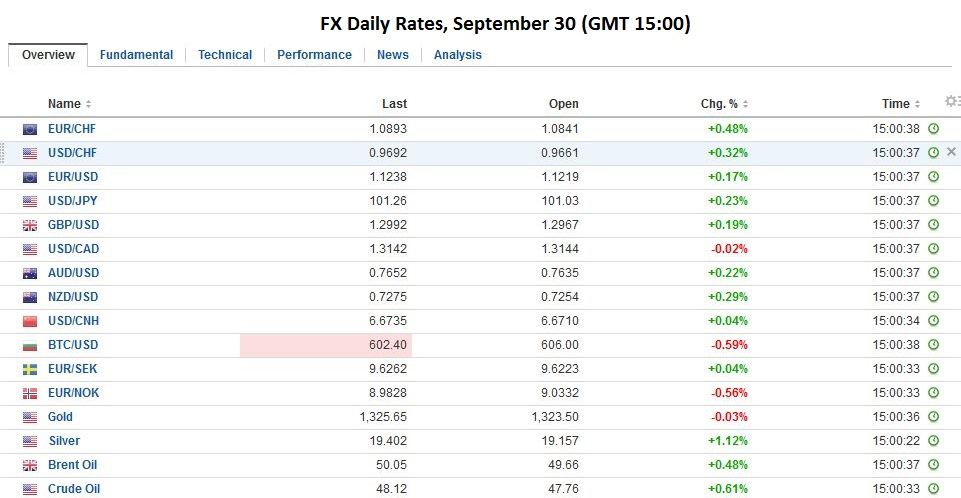 FX Daily Rates, September 30 2016