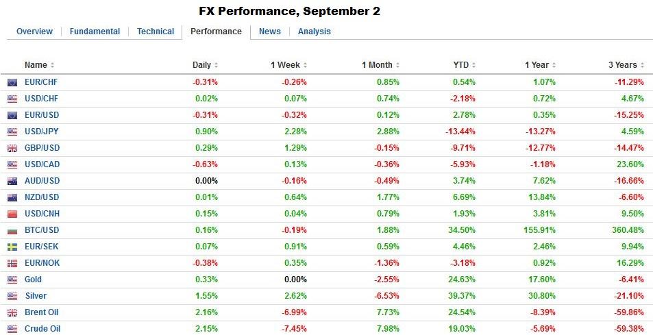 FX Performance September 2
