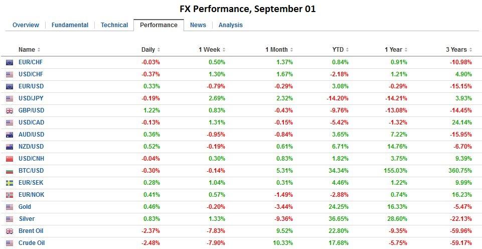 FX Performance, September 01