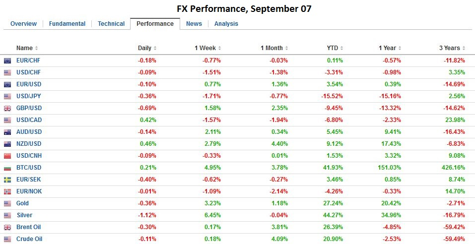 FX Performance, September 07