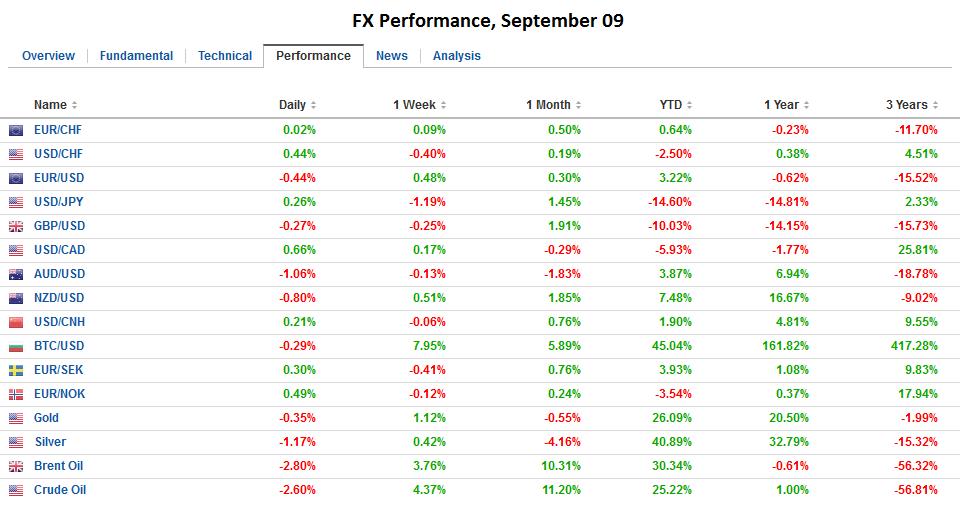 FX Performance, September 09