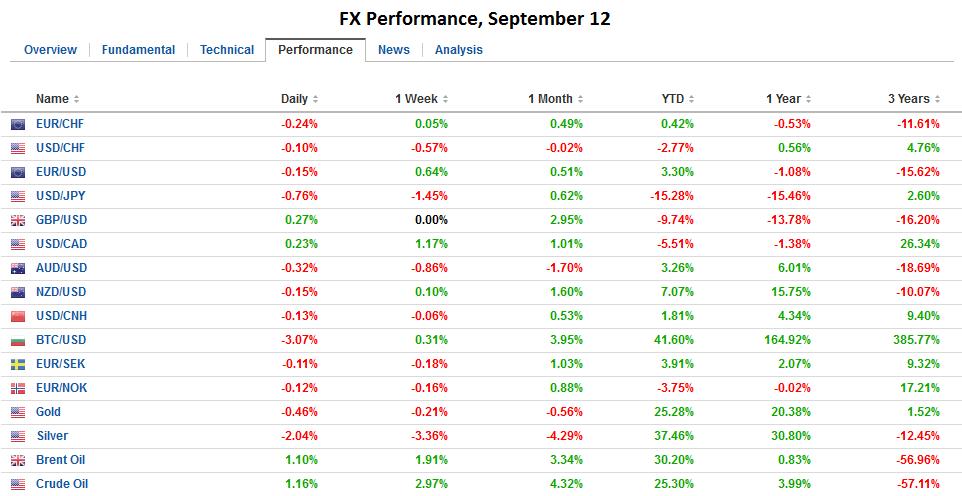 FX Performance, September 12