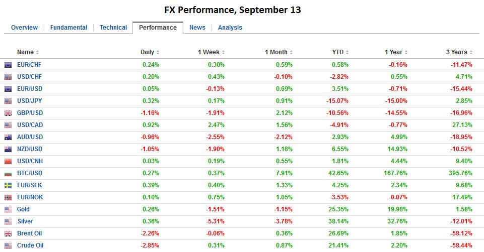 FX Performance, September 13