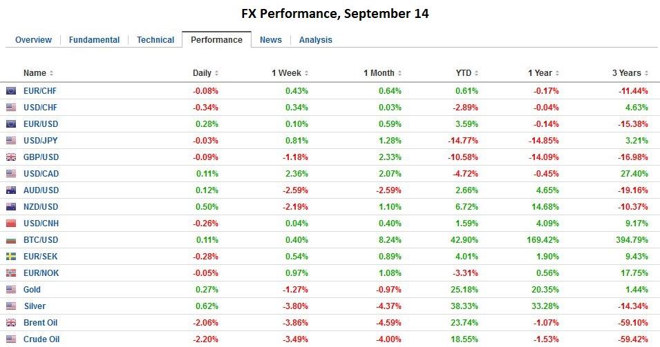 FX Performance, September 14
