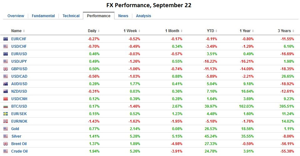 FX Performance, September 22