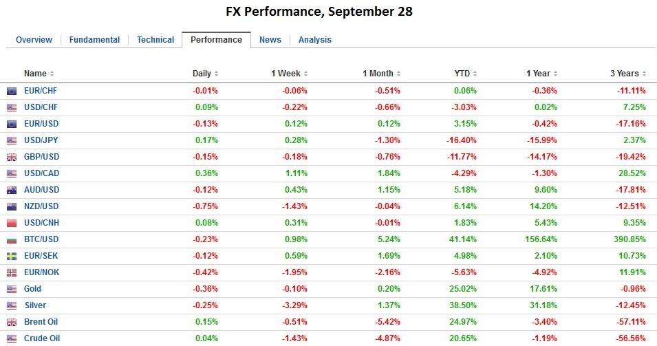 FX Performance, September 28, 2016