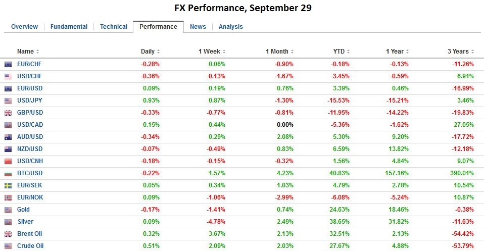 FX Performance, September 29, 2016
