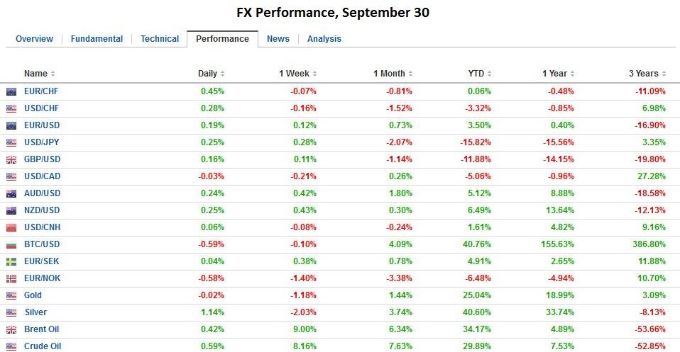 FX Performance, September 30 2016