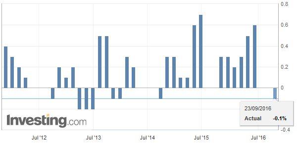France Gross Domestic Product (GDP) QoQ