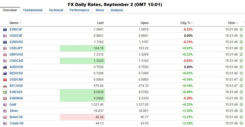 Fx daily rates september 2