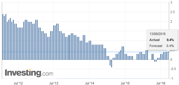 Germany Consumer Price Index (CPI) YoY