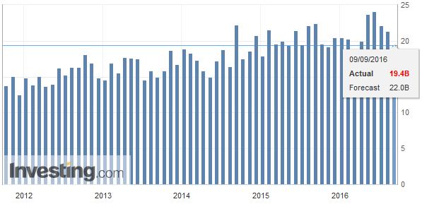 Germany Trade Balance