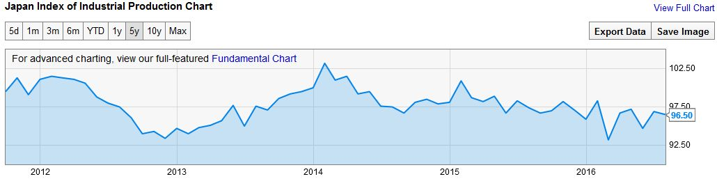 Japan Index of Industrial Production Chart