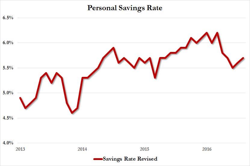 Japan Personal Savings Rate