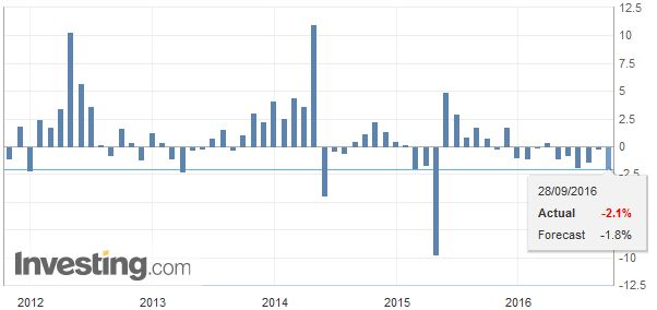 Japan Retail Sales YoY, September 2016