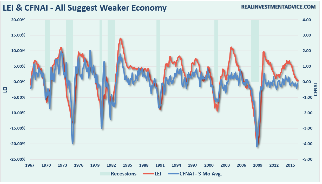 LEI & CFNAI - All Suggest Weaker Economy