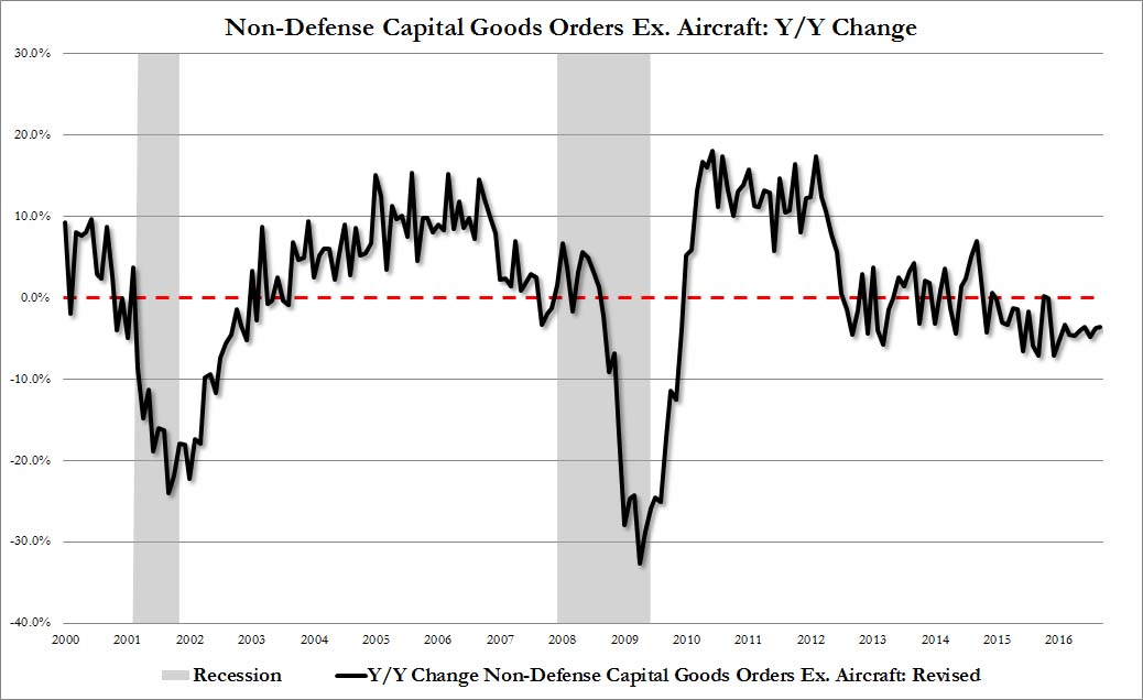 Core Durable Goods Orders Non-Defense Capital Goods Orders Ex. Aircraft: YoY Change