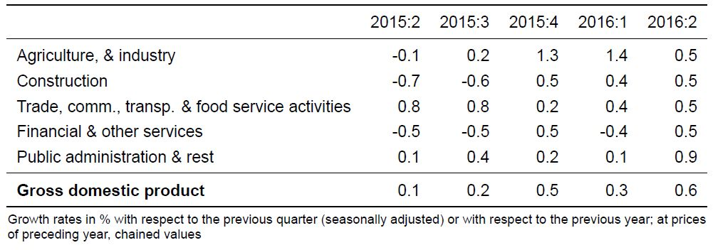 Quarter on Quarter Growth Rates (real)