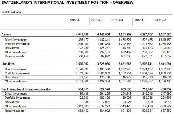 Switzerland's International Investment Position - Q2 2016