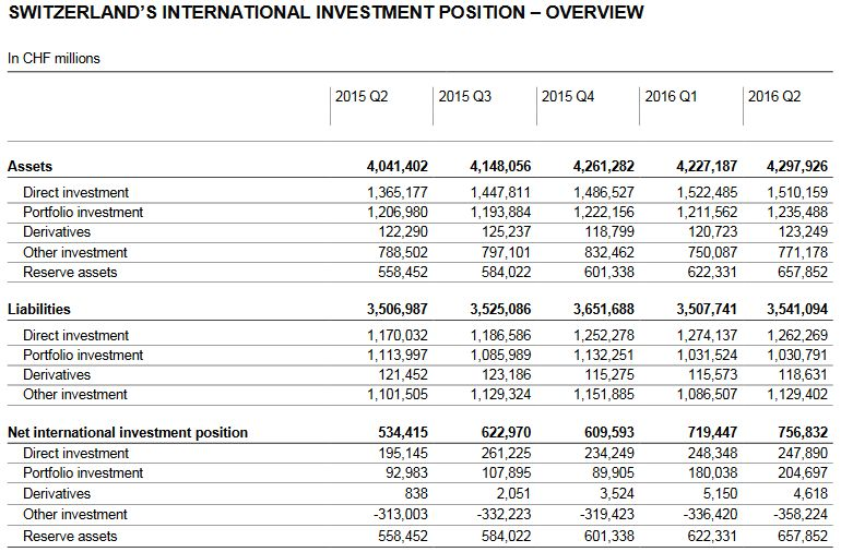 Switzerland's International Investment Position - Q2 2016