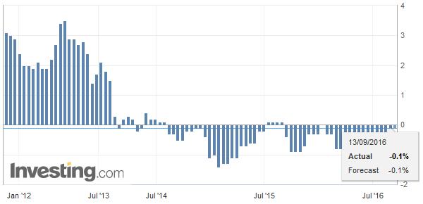 Spain Consumer Price Index (CPI) YoY