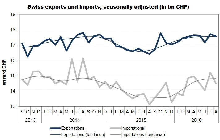 Swiss exports and imports, seasonally adjusted (in bn CHF)