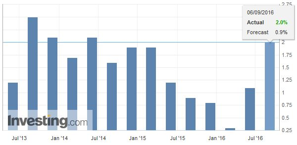 Switzerland Gross Domestic Product (GDP) YoY