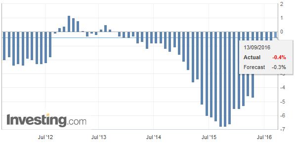 Switzerland Producer Price Index (PPI) YoY