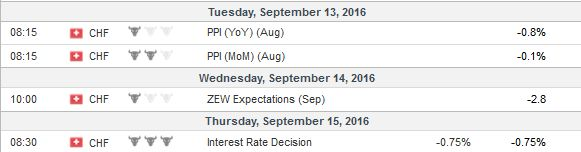 Economic Events: Switzerland, Week September 12