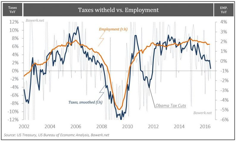 Taxes versus Employment