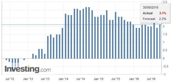 U.K. Gross Domestic Product (GDP) YoY, September 2016