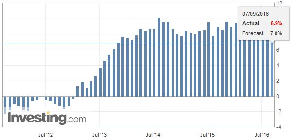 U.K. Halifax House Price Index YoY