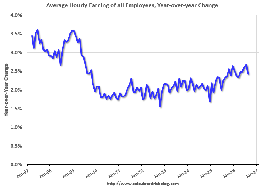 U.S. Average Earnings