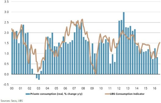Switzerland Private Consumption and UBS Consumption Indicator
