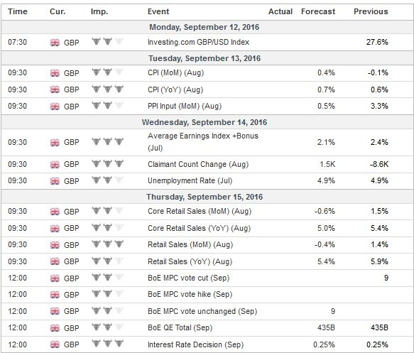 Economic Events: United Kingdom, Week September 12