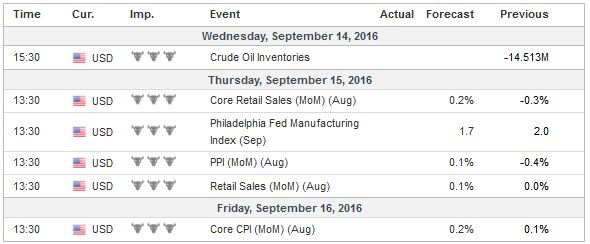 Economic Events: United States, Week September 12