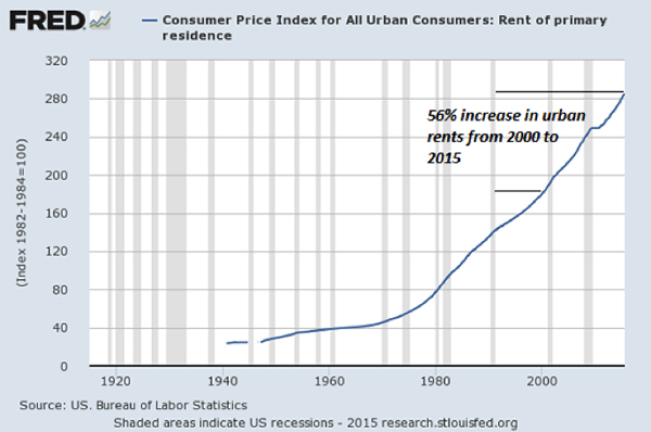 Consumer price index for all urban consumers: Rent of primary residence